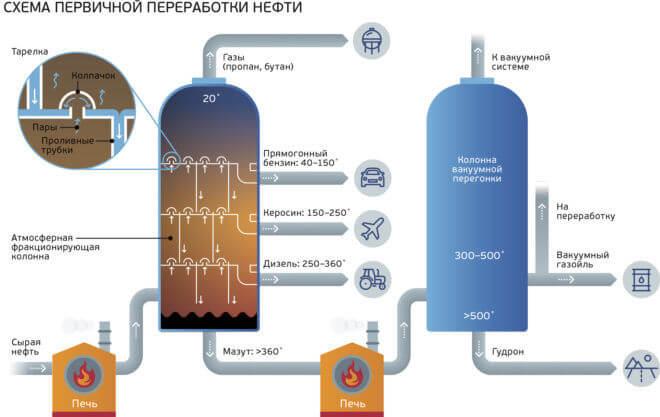 Схема первинний видобутку нафти