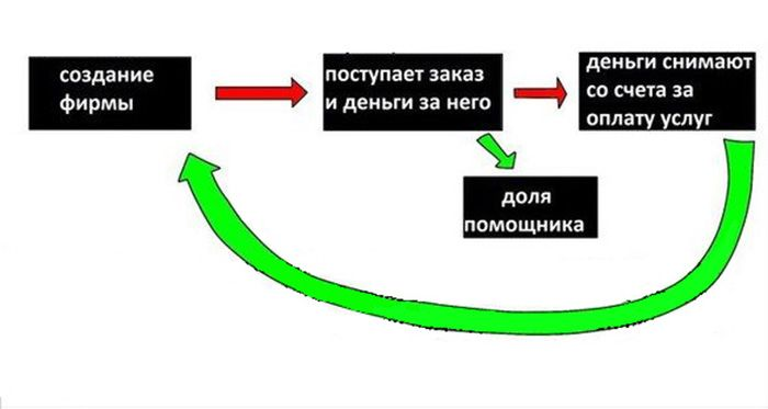 Распространенный способ мошенничества в России