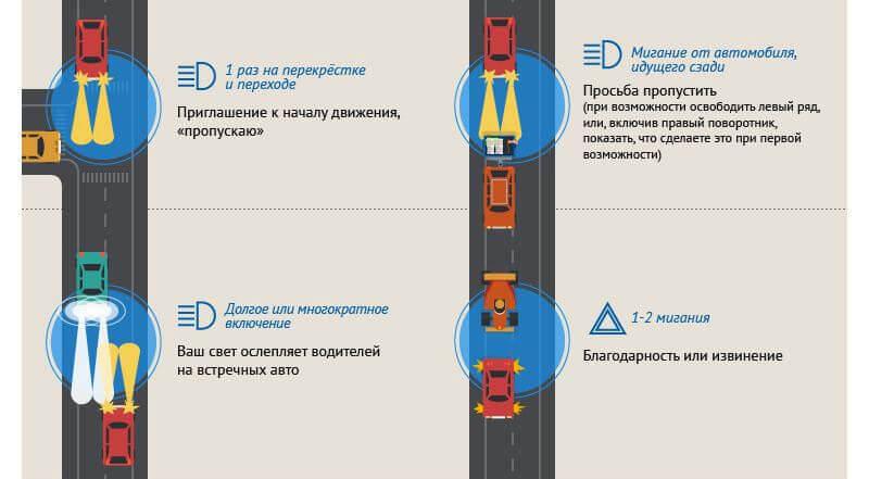 Мову водіїв: як спілкуватися на дорозі?
