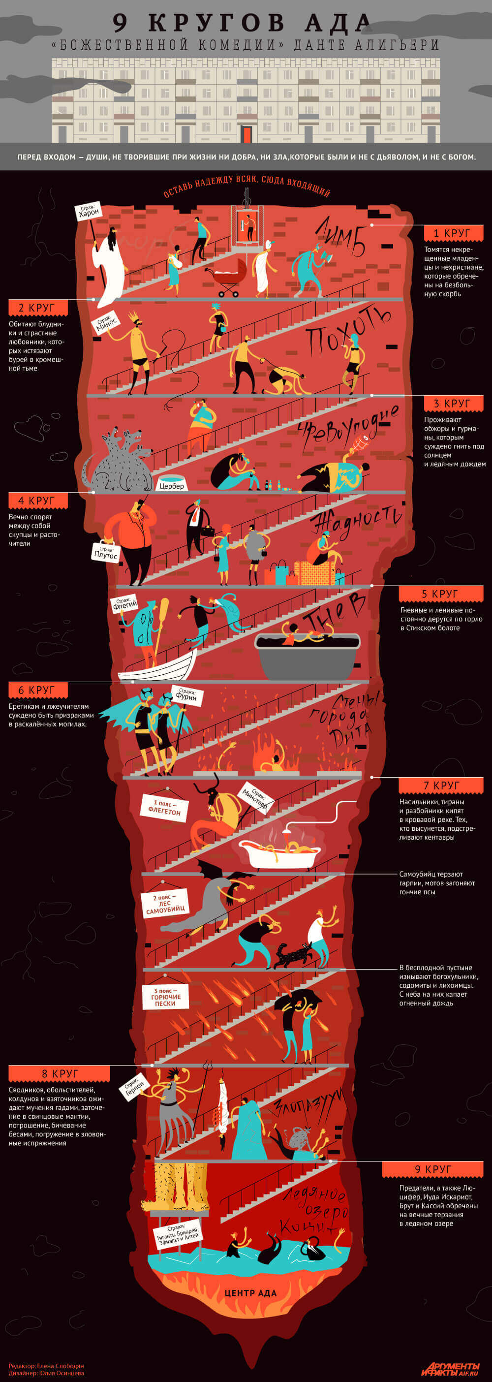dantes inferno the levels of hell essay According to dante's inferno, which circle of hell is your favorite  this essay  provides an analysis of dante's work, and an answer to the.
